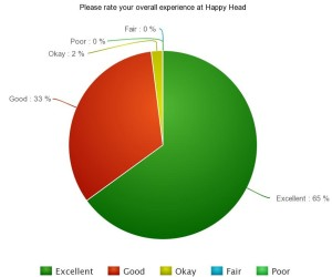 Please rate your overall experience at Happy Head